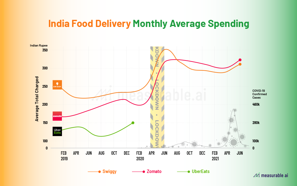 Average monthly spend for online Indian food delivery sector