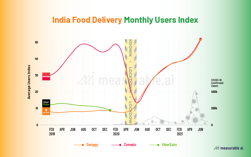 Monthly user index for online food delivery sector in India