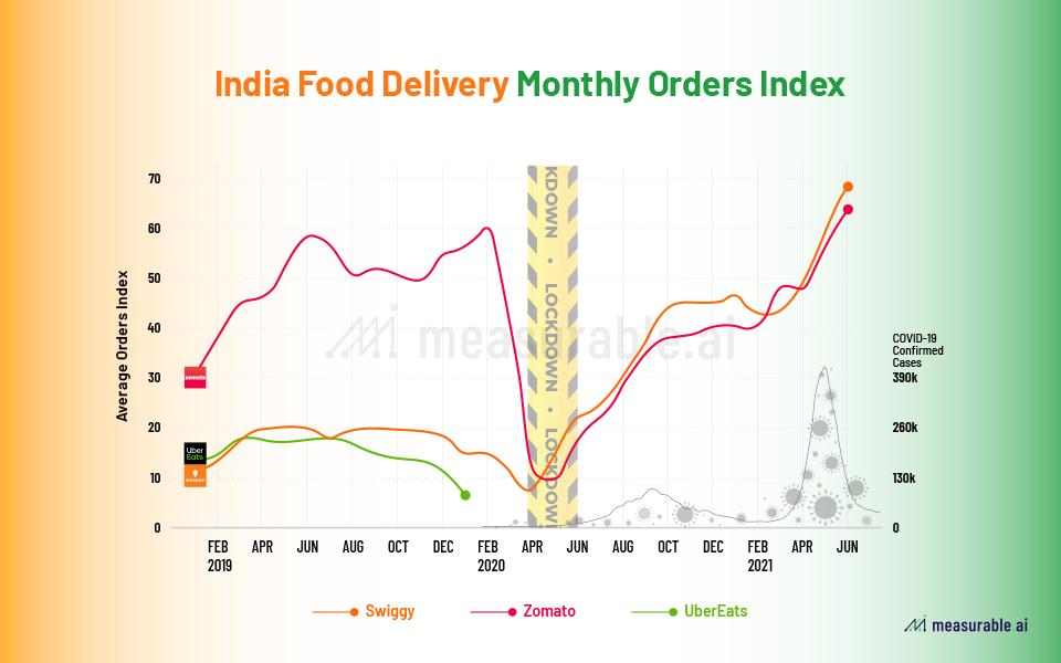 Monthly order index for Indian food delivery market