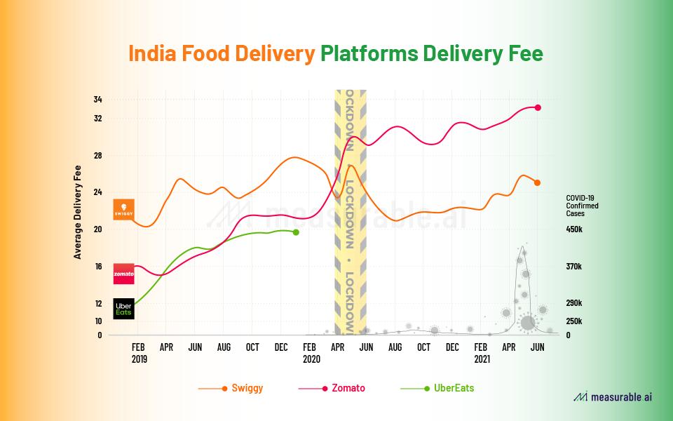 Platform delivery fees for Indian online food delivery sector