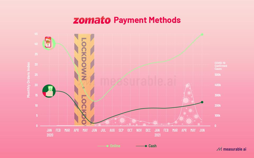Zomato payment methods