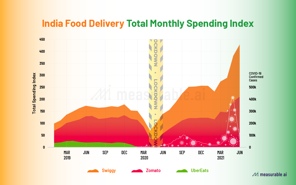 Total monthly spend for Indian food delivery