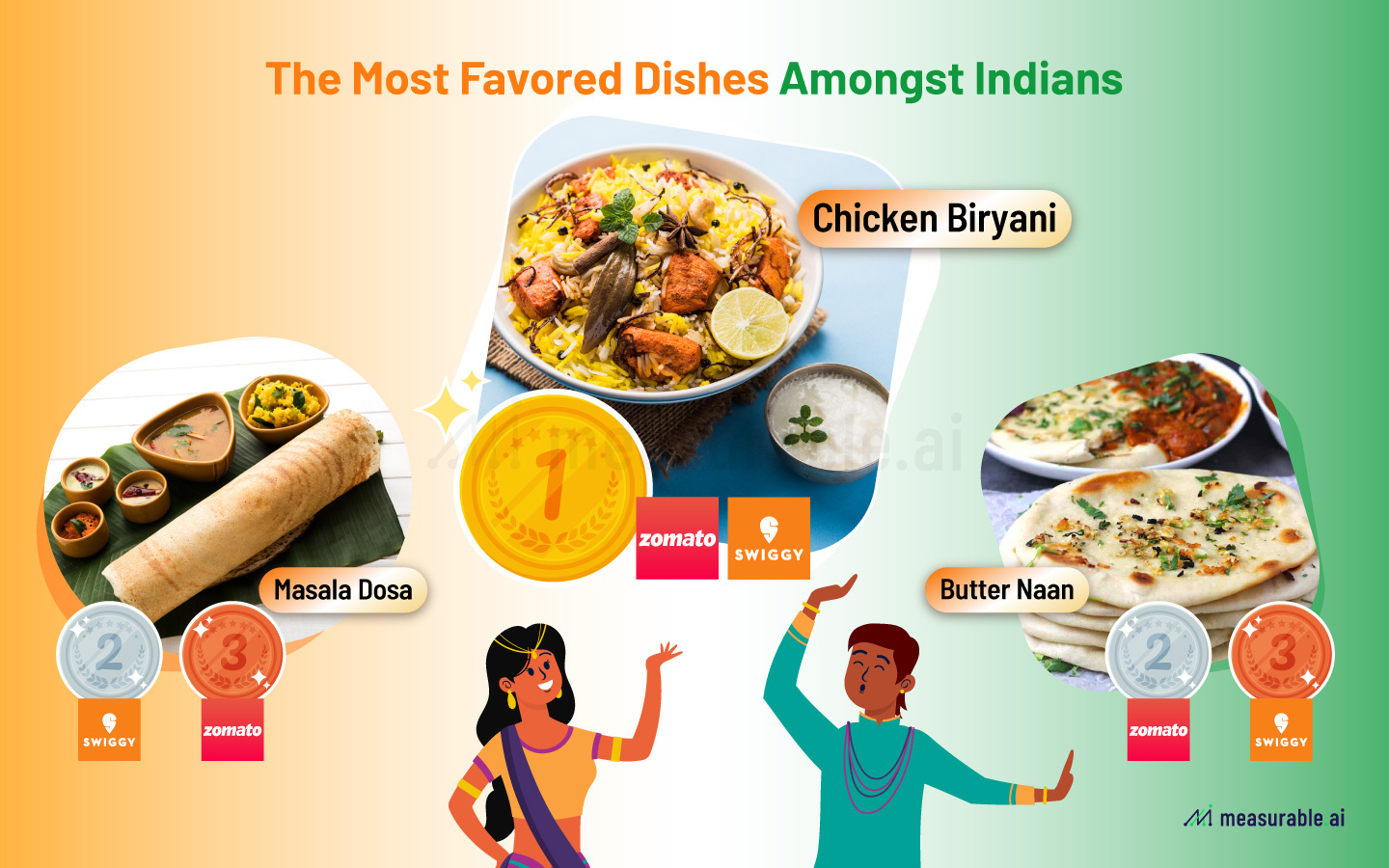 The most favoured dishes for Indians when it comes to online food delivery